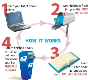 Bookswimhowitworks